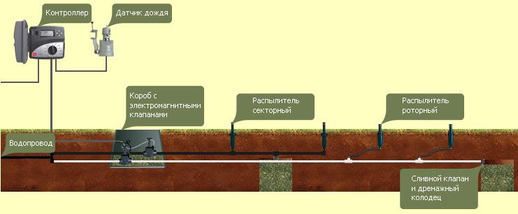 На схеме изображена конструкция общепринятой автоматической системы полива газона.